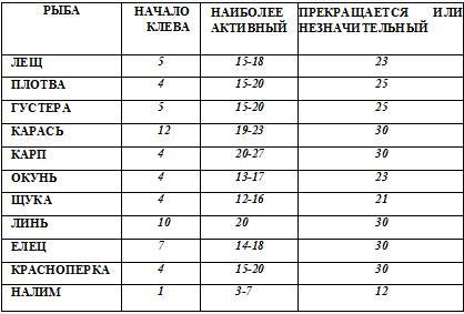 Таблица пронозирование клева